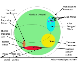 The Universe of Minds