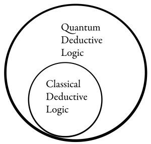 Classical logic is a special case (subset) of quantum logic