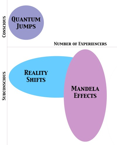 false memories and mandela effects realityshifters blog